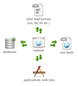 Product Feed Creation, data feed scraping & web extraction
